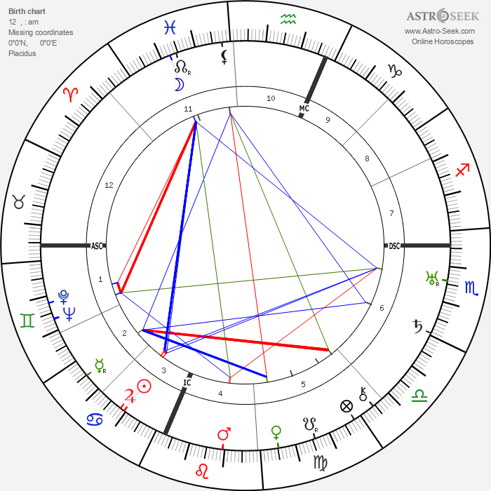 Buckminister Fuller - Astrology Natal Birth Chart