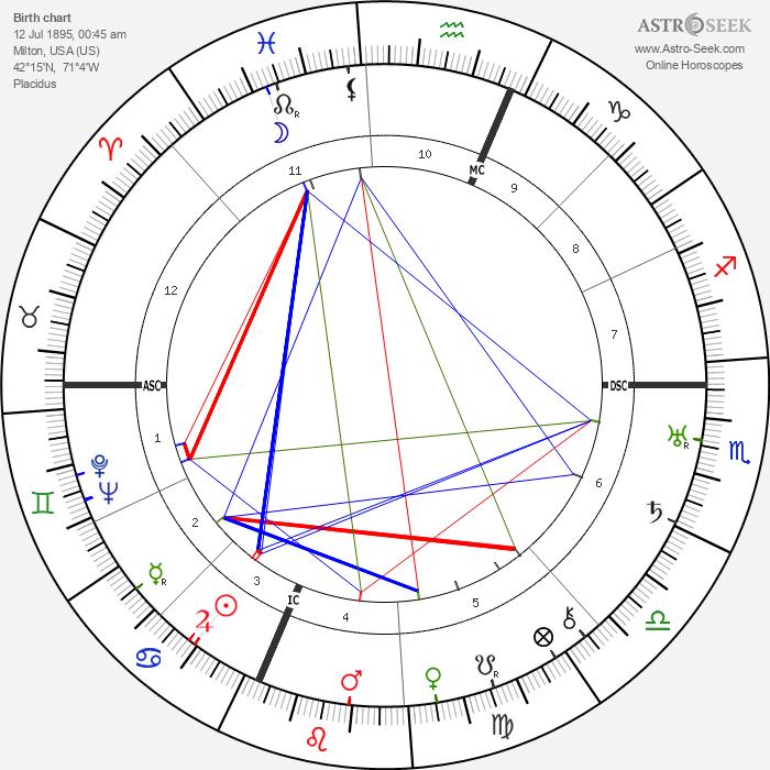 Buckminister Fuller - Astrology Natal Birth Chart