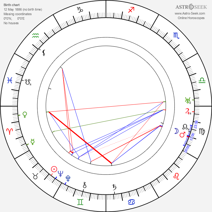 Bud Pollard - Astrology Natal Birth Chart