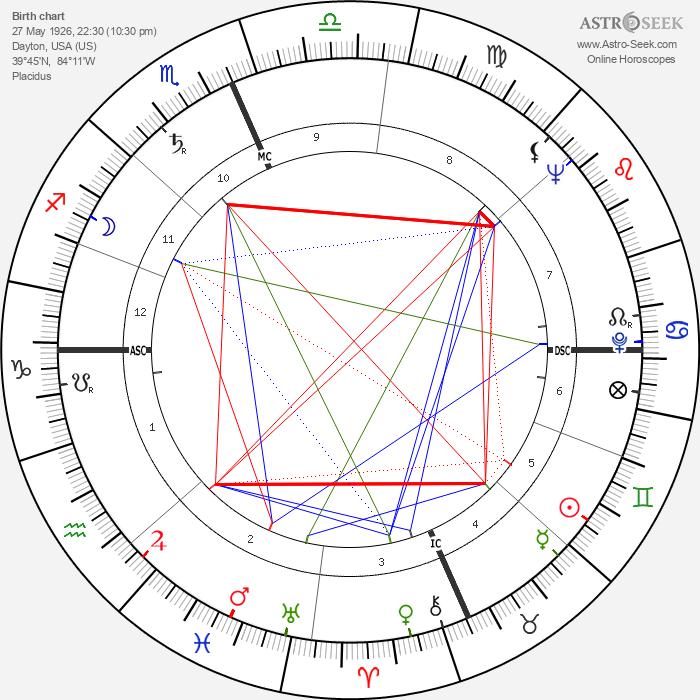 Bud Shank - Astrology Natal Birth Chart