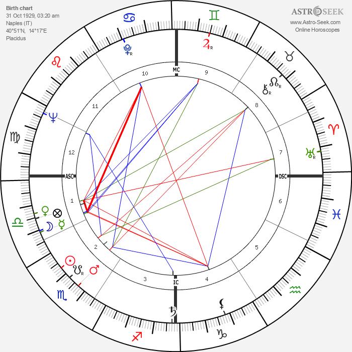 Bud Spencer - Astrology Natal Birth Chart