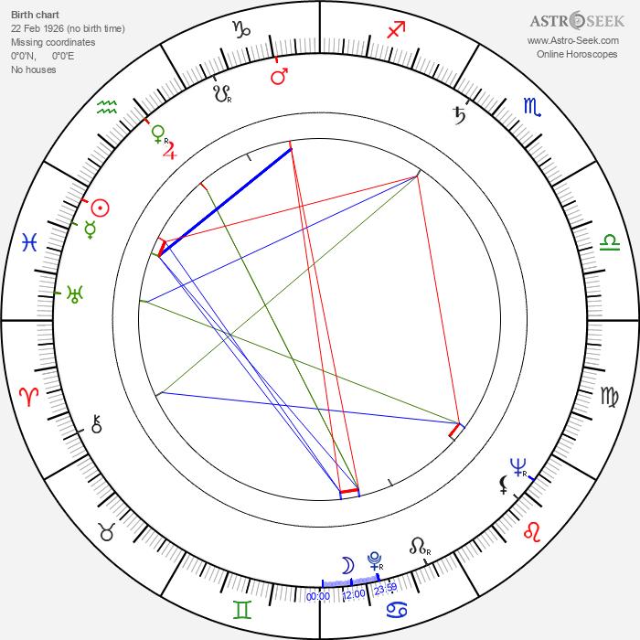 Bud Yorkin - Astrology Natal Birth Chart