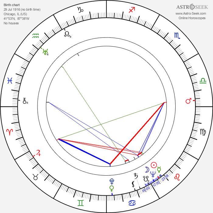 Budd Boetticher - Astrology Natal Birth Chart