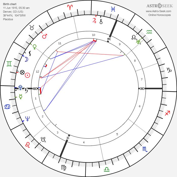 Buddy Baer - Astrology Natal Birth Chart