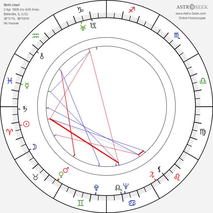 Buddy Ebsen - Astrology Natal Birth Chart