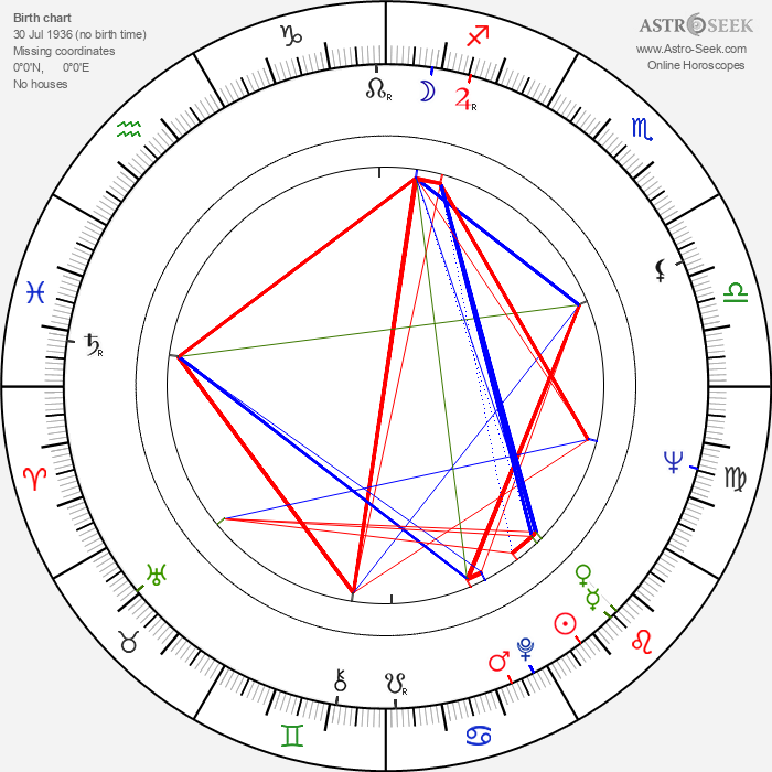 Buddy Guy - Astrology Natal Birth Chart