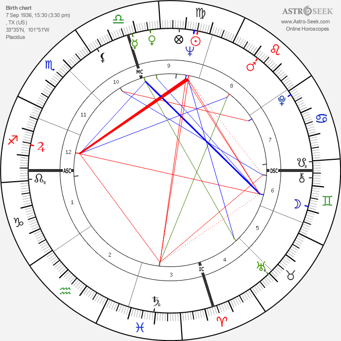 Buddy Holly - Astrology Natal Birth Chart