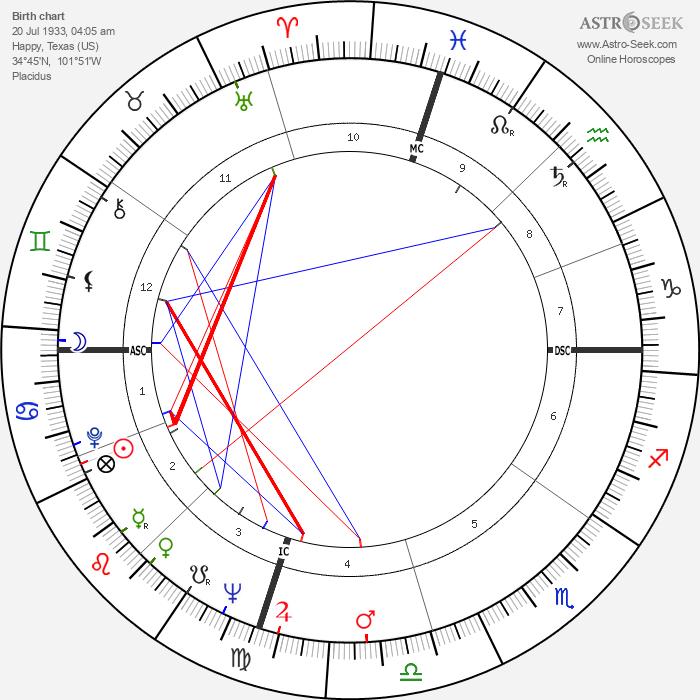 Buddy Knox - Astrology Natal Birth Chart