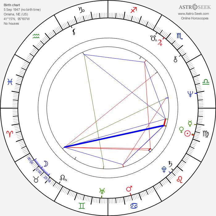 Buddy Miles - Astrology Natal Birth Chart