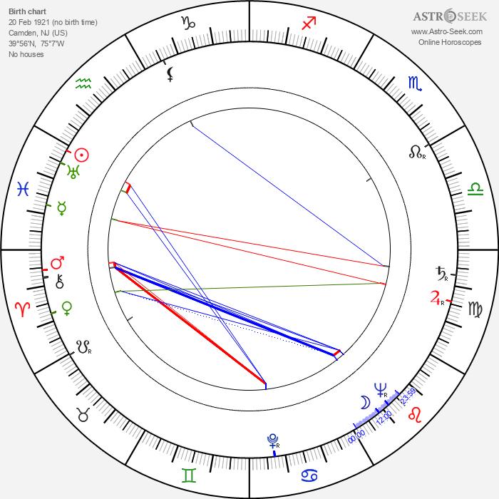 Buddy Rogers - Astrology Natal Birth Chart