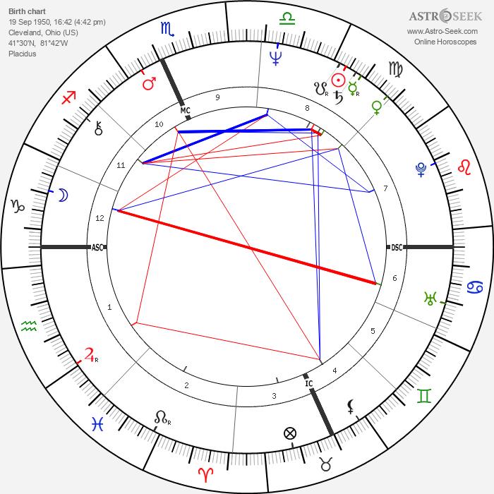 Buddy Schultz - Astrology Natal Birth Chart
