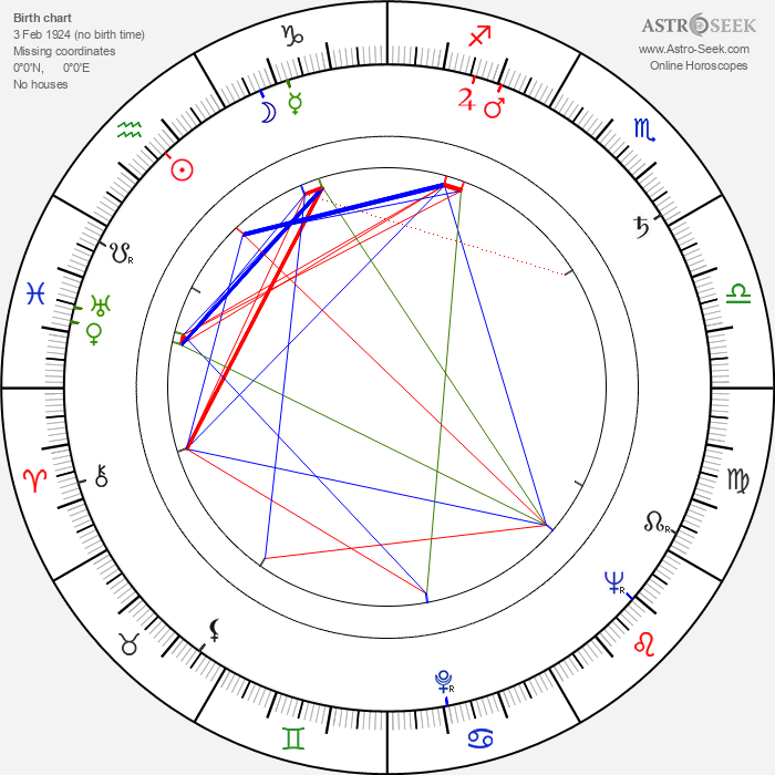 Bully Buhlan - Astrology Natal Birth Chart