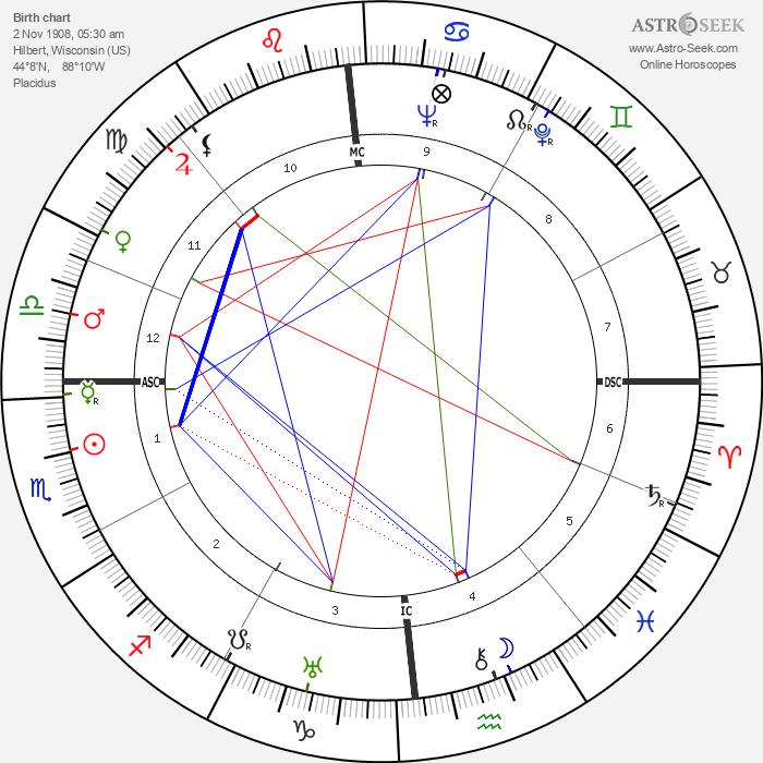 Bunny Berigan - Astrology Natal Birth Chart