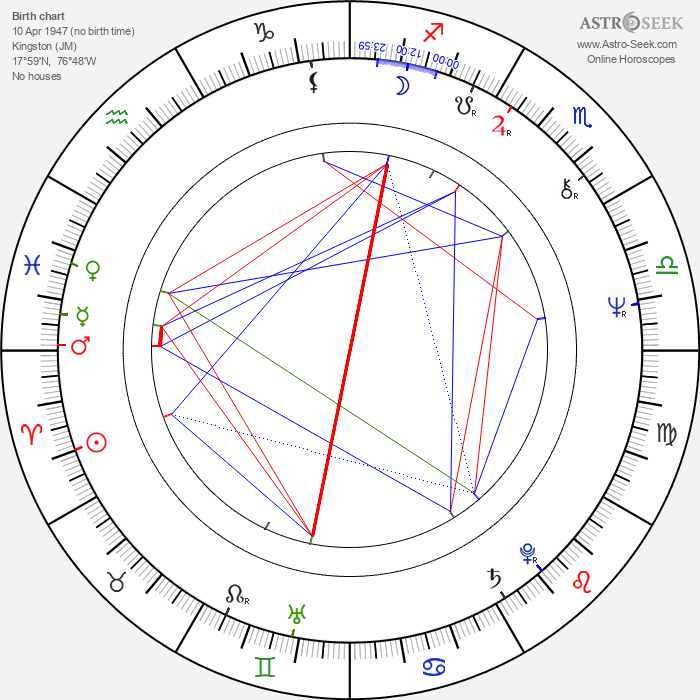 Bunny Wailer - Astrology Natal Birth Chart
