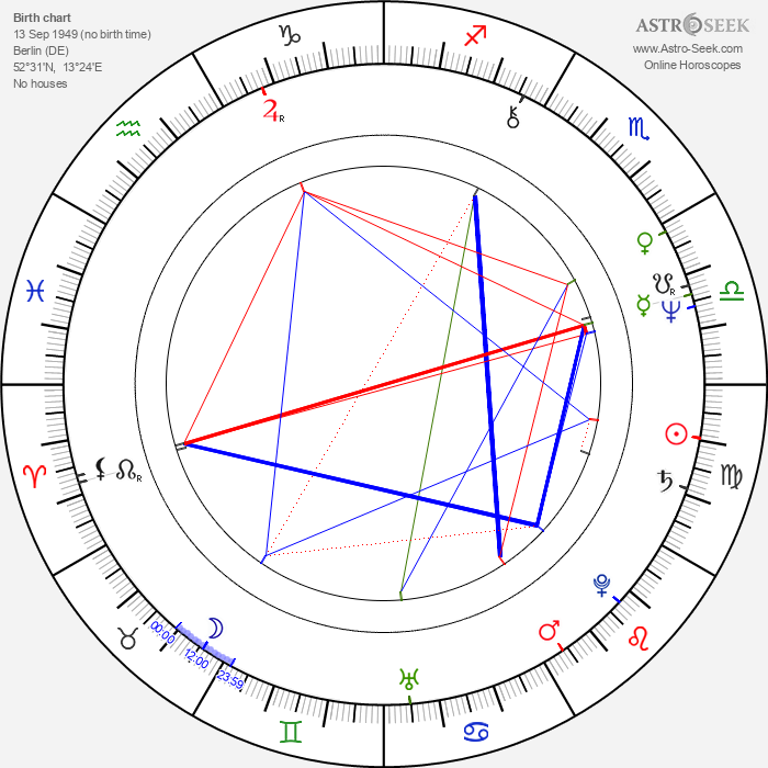 Burghart Klaußner - Astrology Natal Birth Chart
