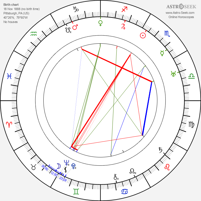 Burk Symon - Astrology Natal Birth Chart