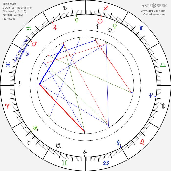Burke Byrnes - Astrology Natal Birth Chart