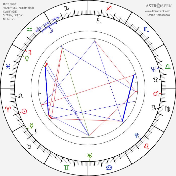 Burke Shelley - Astrology Natal Birth Chart