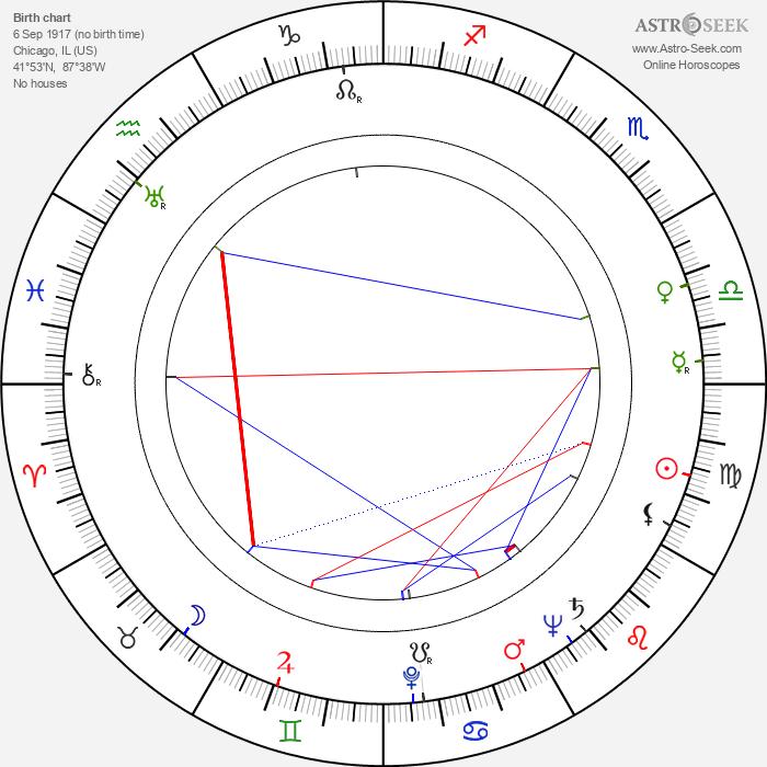 Burr Jerger - Astrology Natal Birth Chart