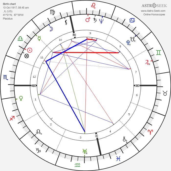 Burr Tillstrom - Astrology Natal Birth Chart
