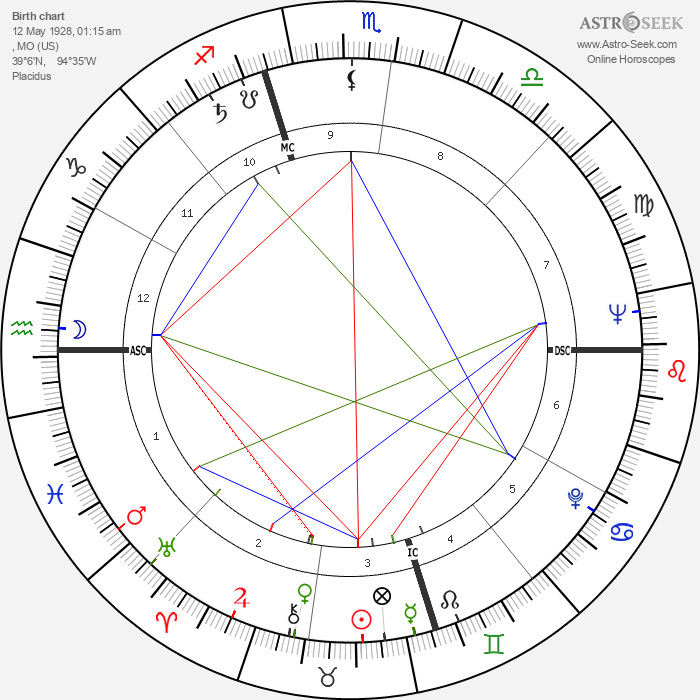 Burt Bacharach - Astrology Natal Birth Chart