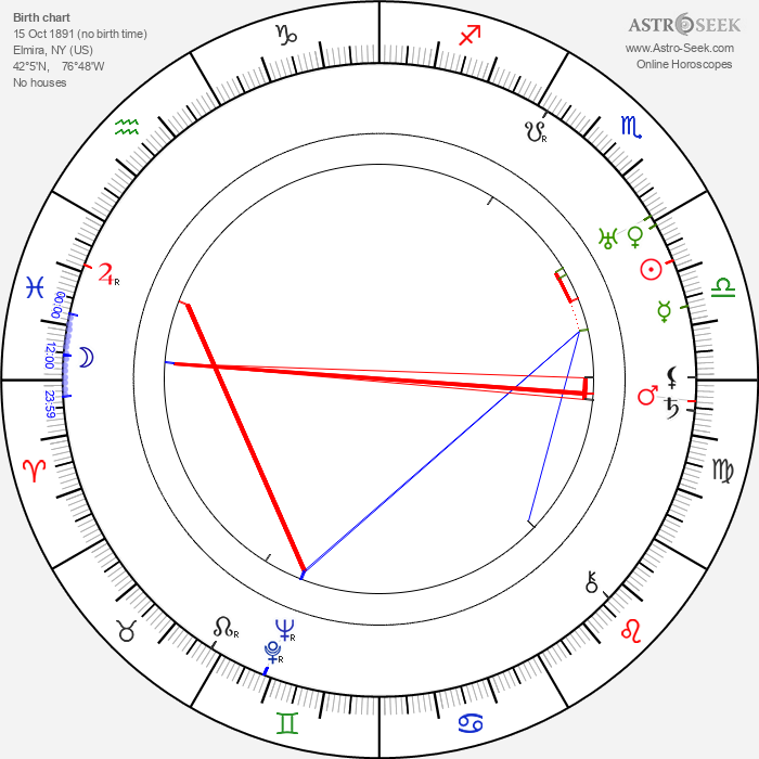 Burt Gillett - Astrology Natal Birth Chart