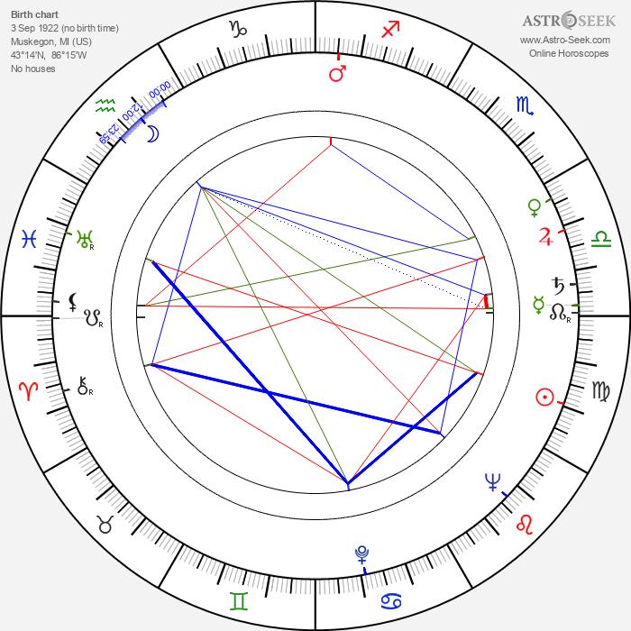 Burt Kennedy - Astrology Natal Birth Chart