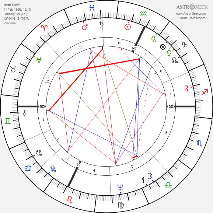 Burt Reynolds - Astrology Natal Birth Chart