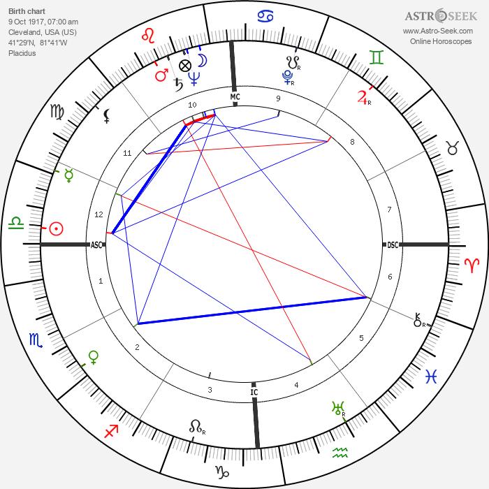 Burton Benjamin - Astrology Natal Birth Chart