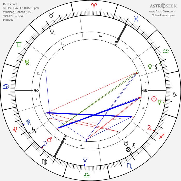 Burton Cummings - Astrology Natal Birth Chart