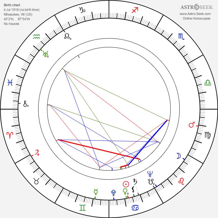 Burton Zucker - Astrology Natal Birth Chart
