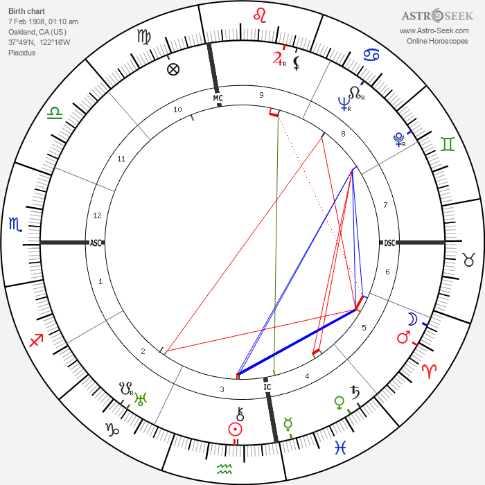 Buster Crabbe - Astrology Natal Birth Chart