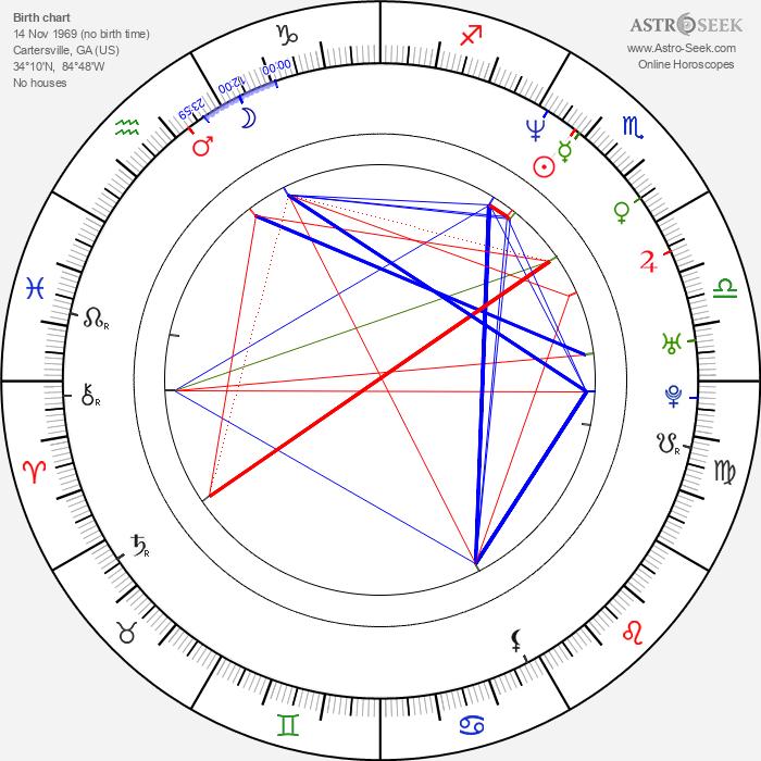 Butch Walker - Astrology Natal Birth Chart