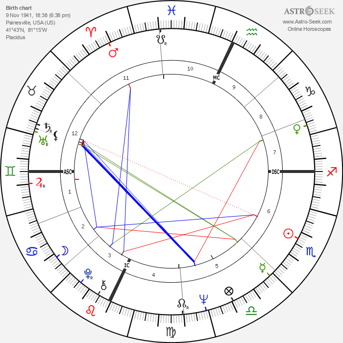 Buz Myers - Astrology Natal Birth Chart