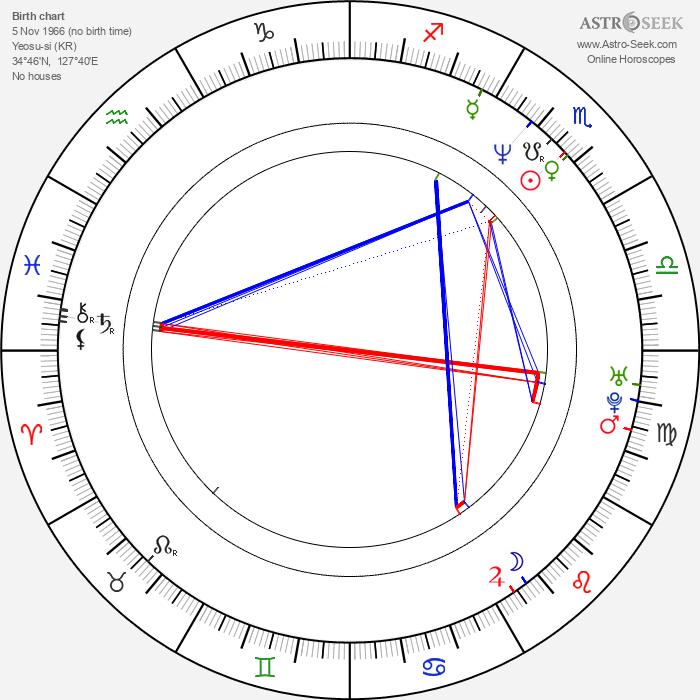 Byeong-ki Ahn - Astrology Natal Birth Chart