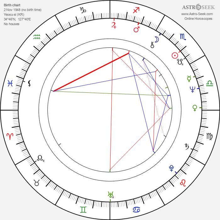 Byeong-ki Kim - Astrology Natal Birth Chart