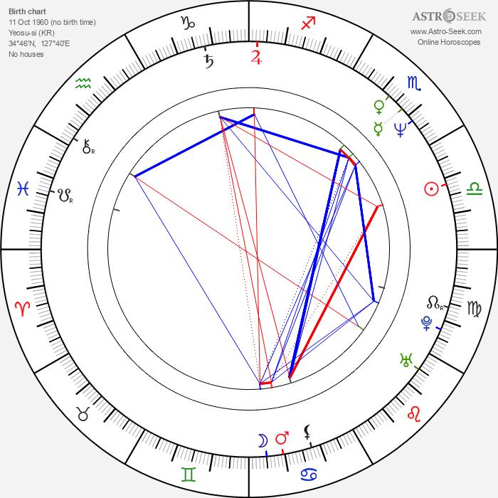 Byeong-ok Kim - Astrology Natal Birth Chart