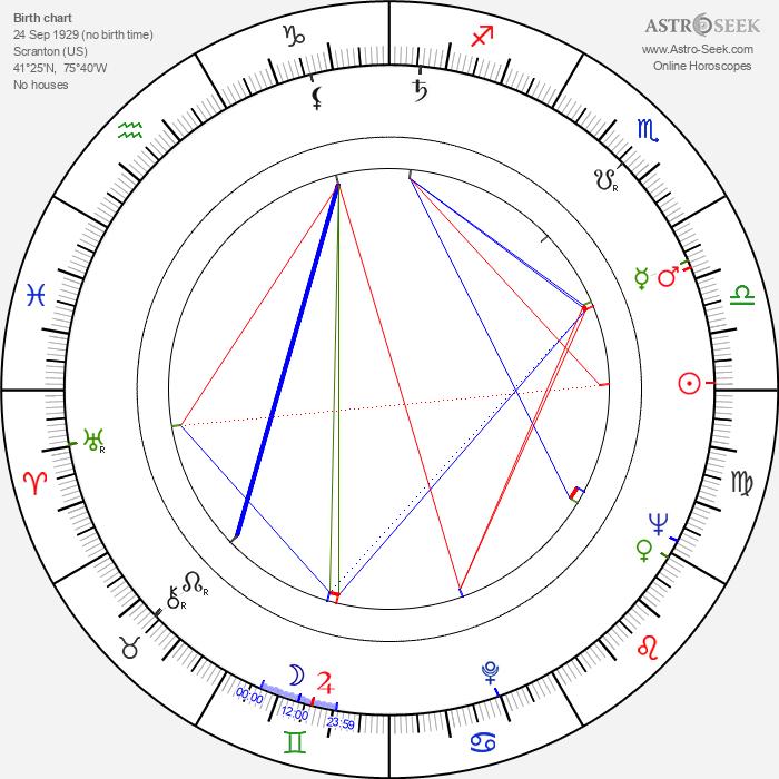 Byrne Piven - Astrology Natal Birth Chart