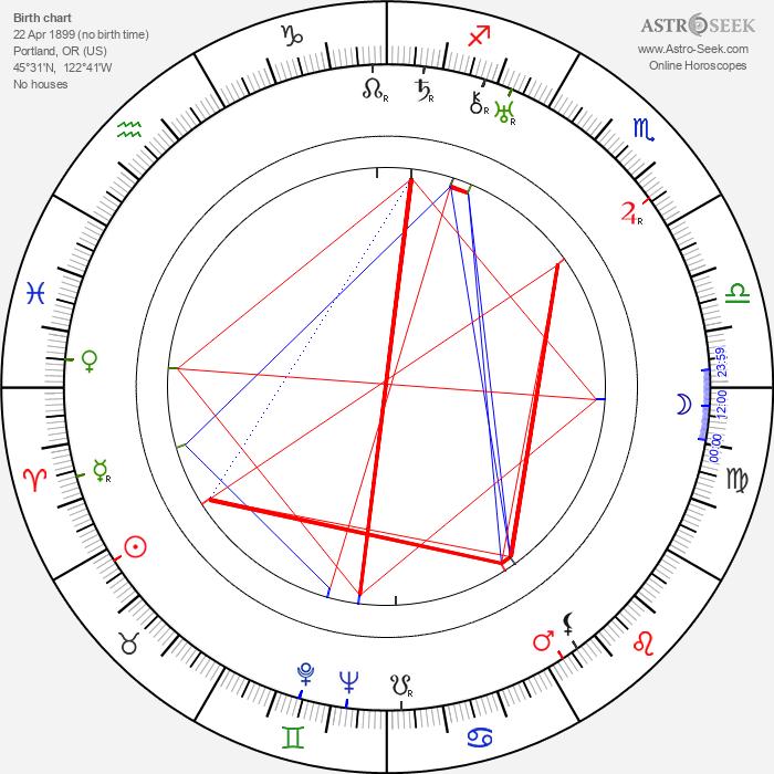 Byron Haskin - Astrology Natal Birth Chart
