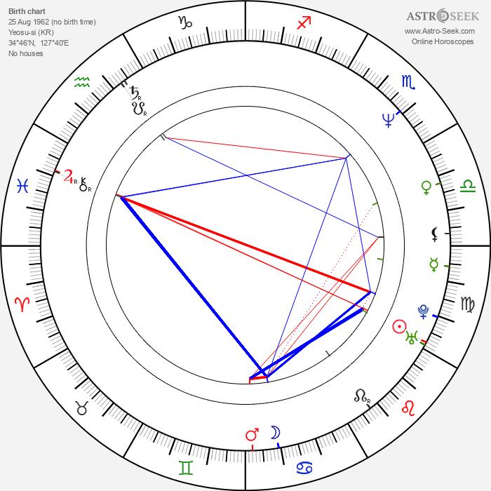 Byung-ho Son - Astrology Natal Birth Chart