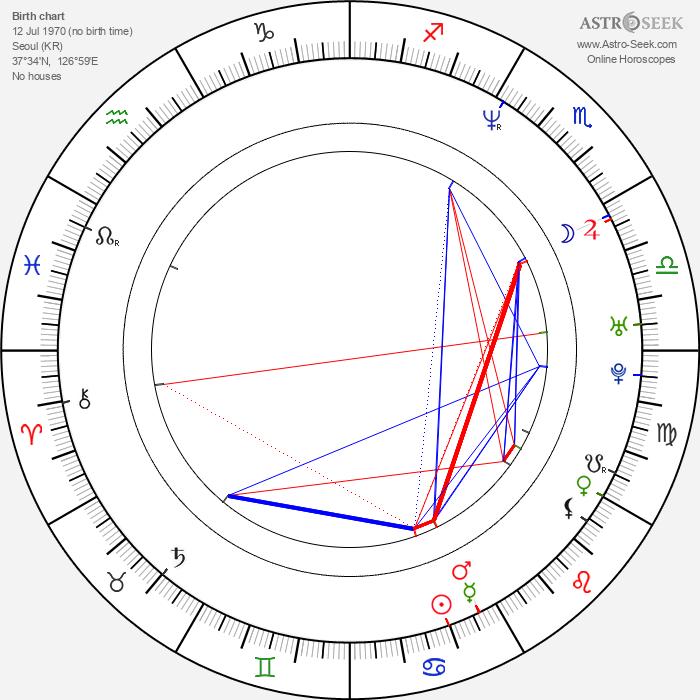 Byung-hun Lee - Astrology Natal Birth Chart
