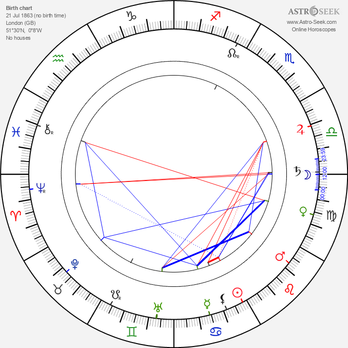 C. Aubrey Smith - Astrology Natal Birth Chart