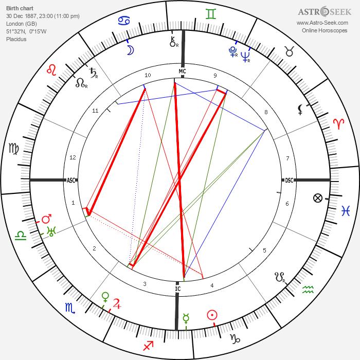 C. D. Broad - Astrology Natal Birth Chart