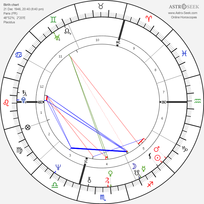 C. Jérôme - Astrology Natal Birth Chart