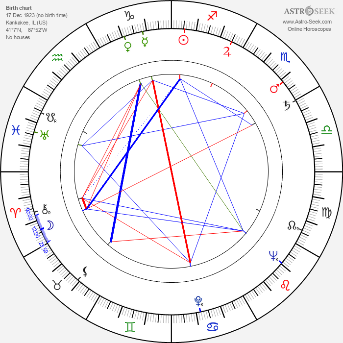 C. O. Erickson - Astrology Natal Birth Chart