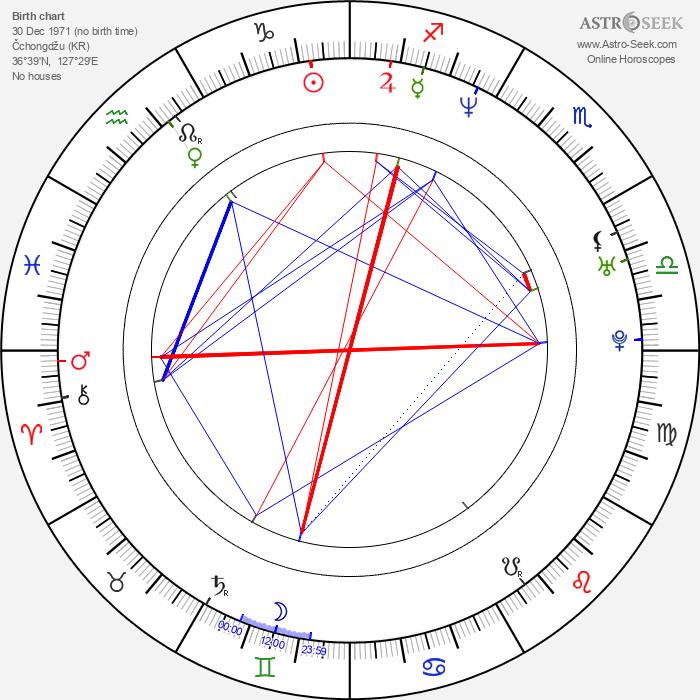 C. S. Lee - Astrology Natal Birth Chart