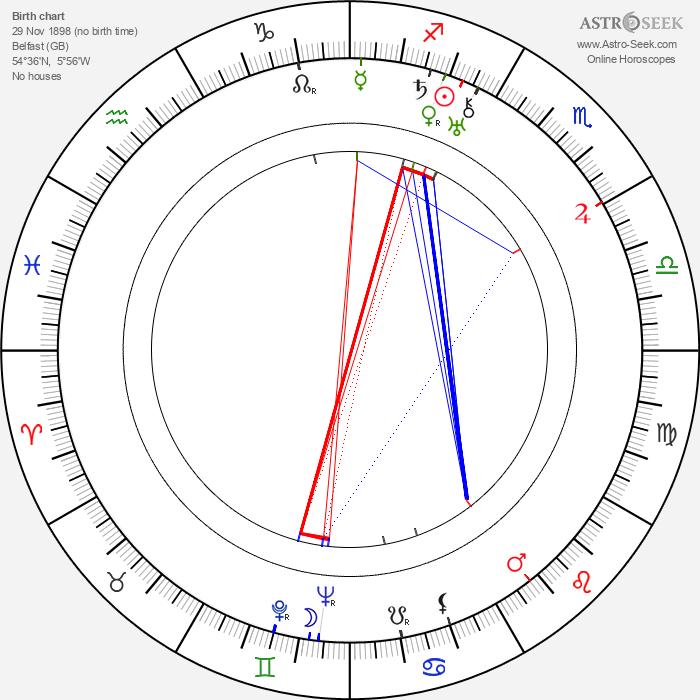 C. S. Lewis - Astrology Natal Birth Chart