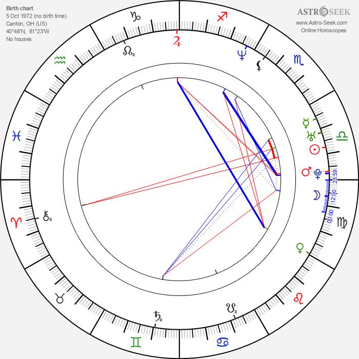 C. W. Horn - Astrology Natal Birth Chart