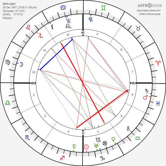 Cab Calloway - Astrology Natal Birth Chart
