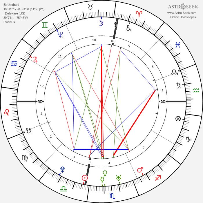 Caesar Rodney - Astrology Natal Birth Chart